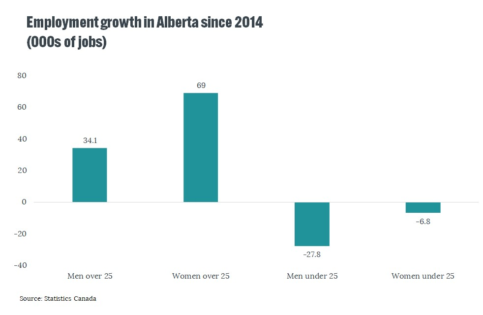 Five Things to Get Right in Alberta Provincial Budget