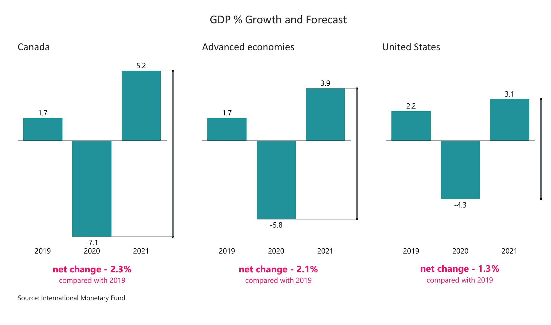 GDP % and Growth Forecast