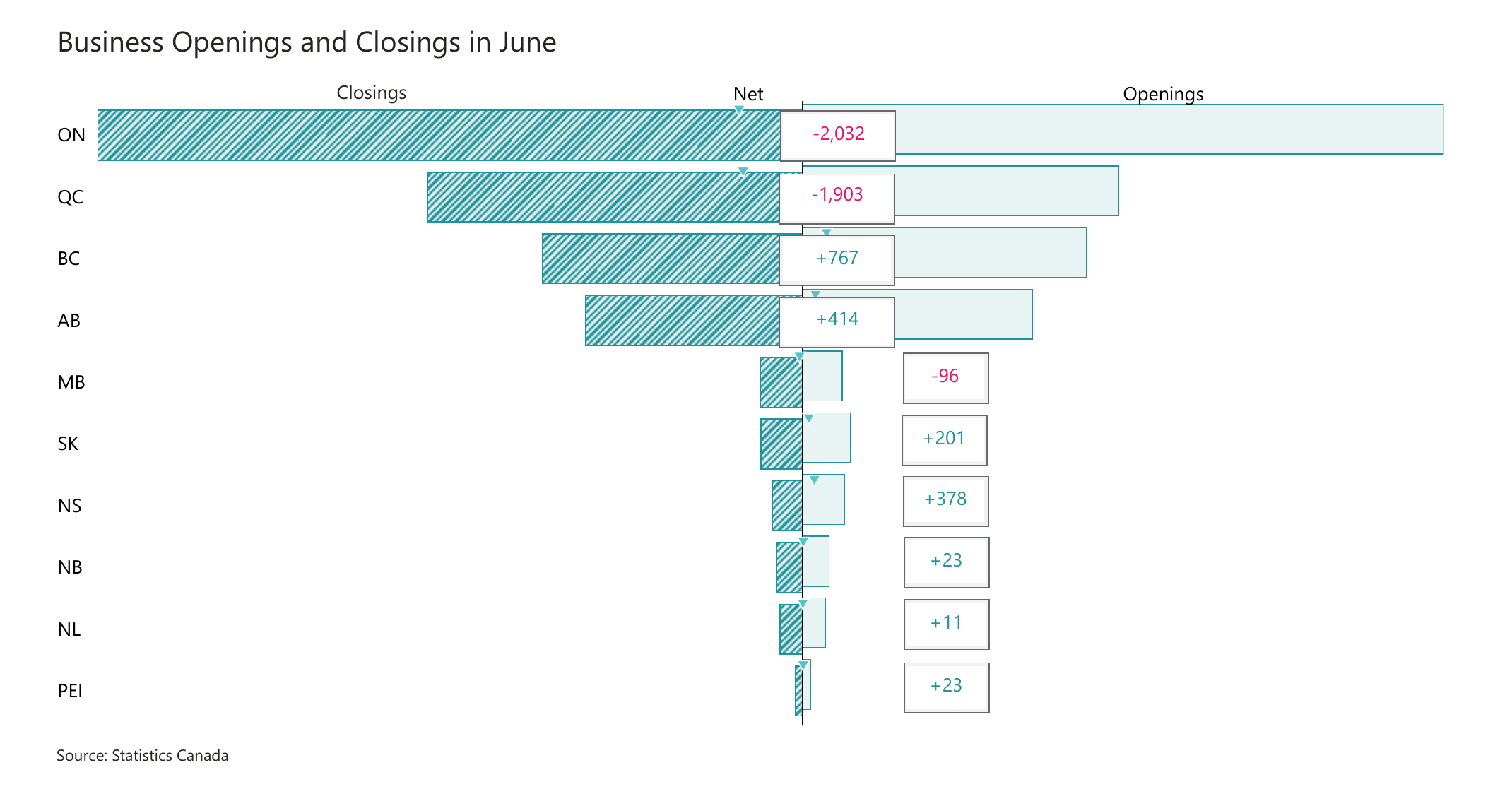 Business Openings and Closings