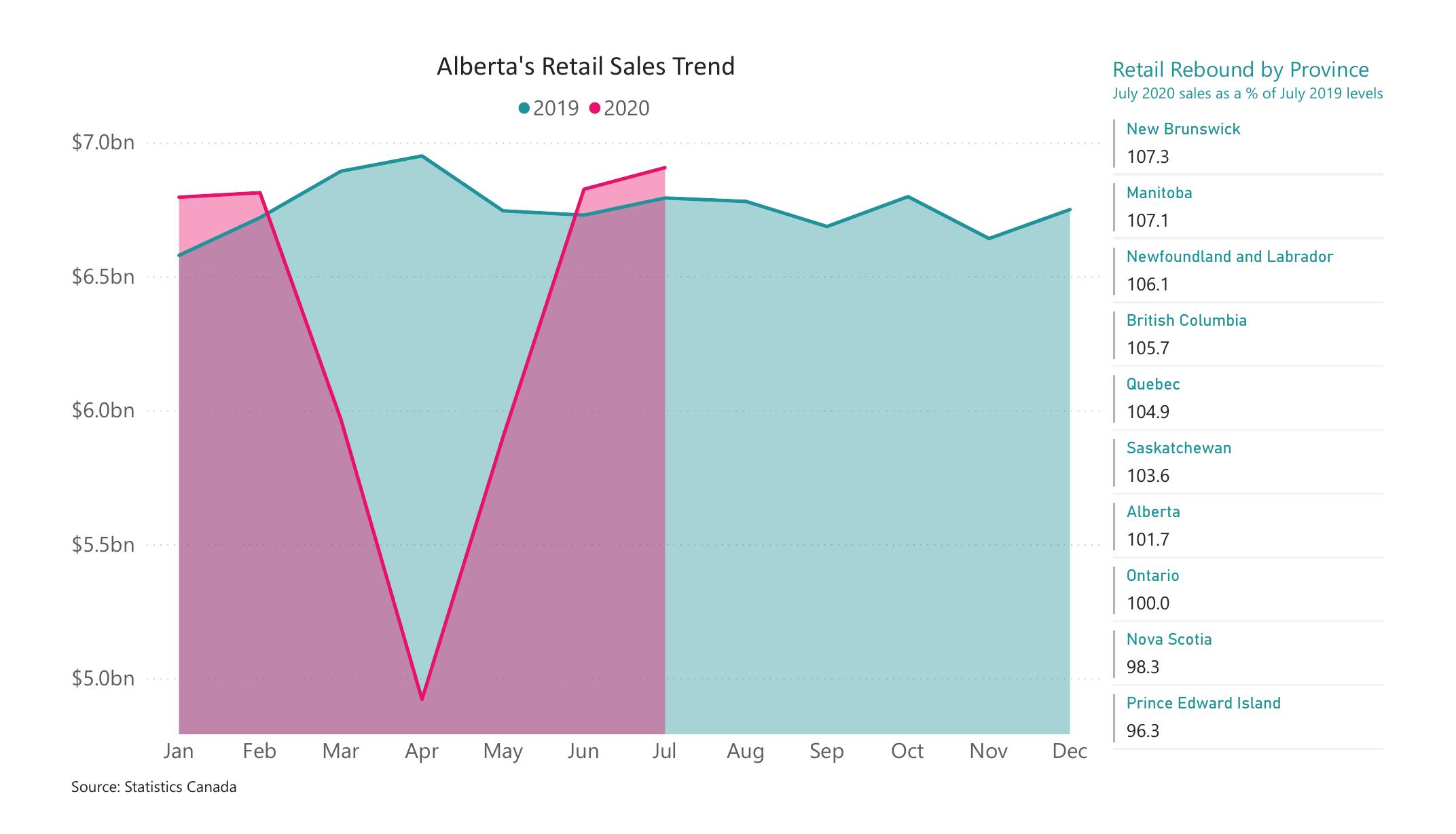 Alberta Retail Sales