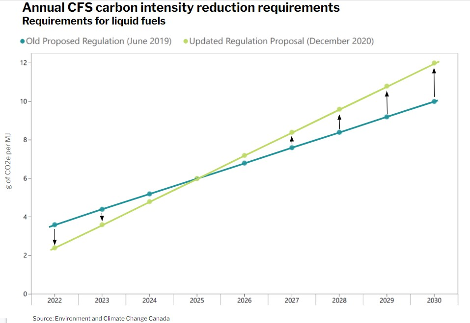 Clean Fuel Standard - Annual CFS carbon intensity reduction requirements
