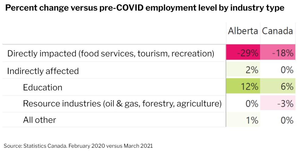 Alberta's Employment Recovery